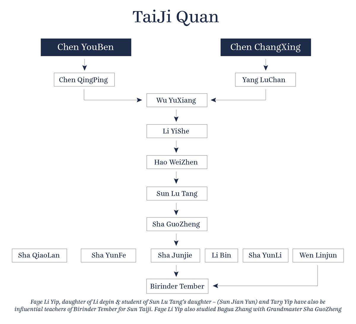 Academyea_Lineage_TaiJi-Quan